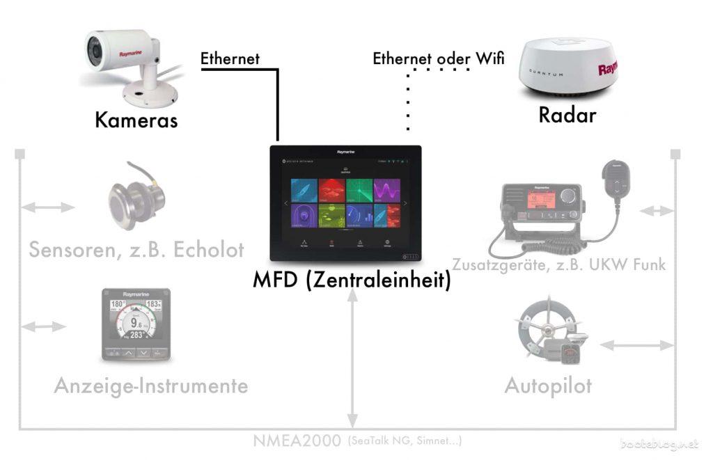 Verbindung von Radar, Sonar, Kameras etc. zum MFD - mit Ethernet, aber herstellerspezifischen Kabeln