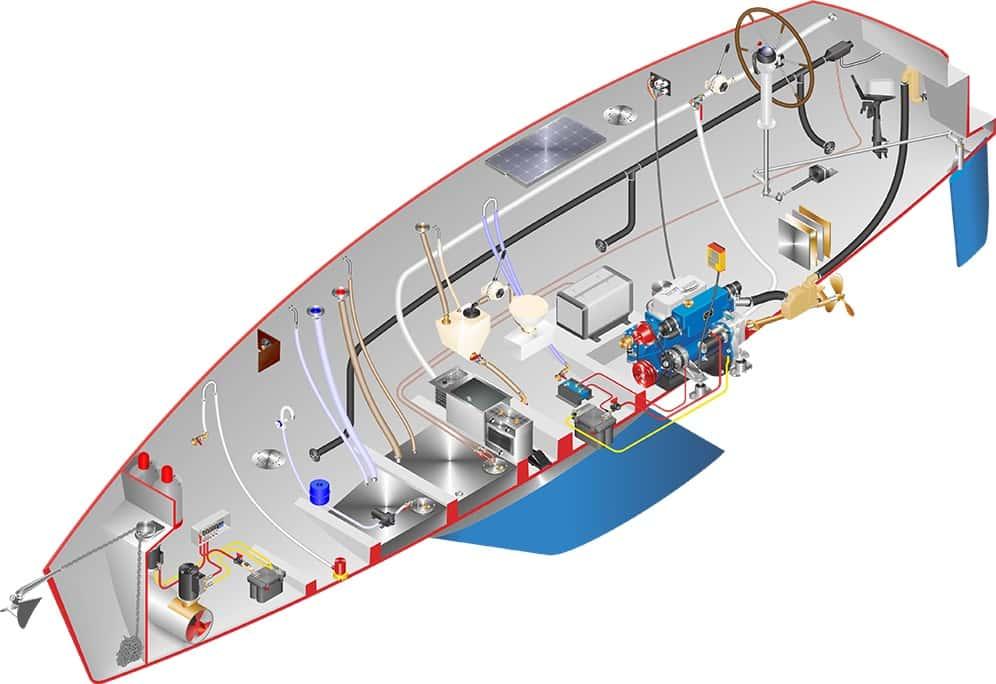 Ein Boot kann viel Technik haben. Dementsprechend viele Fragen und Probleme können entstehen.