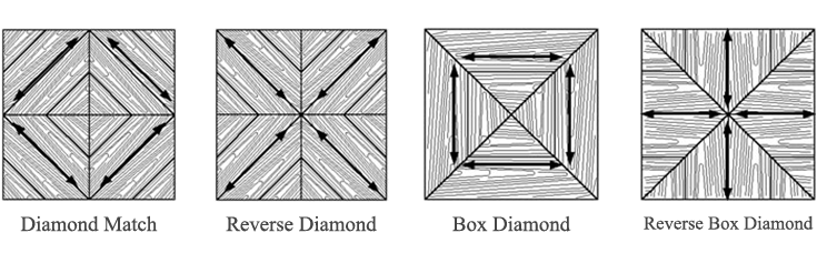Veneer-Types Grain Direction
