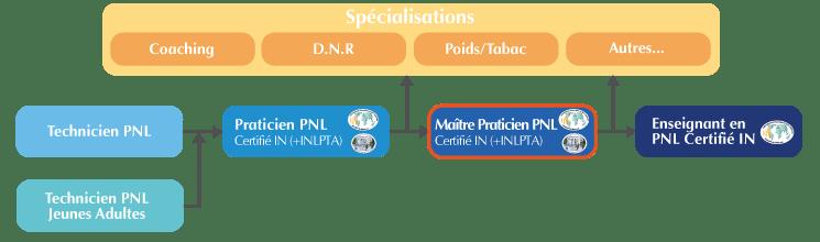 Cursus Maitre Praticien PNL Bordeaux