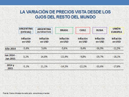 inflación y dolar , la verdad, nota tombolini borderperiodismo maria julia olivan