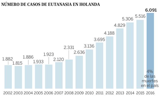 Eutanasia Holanda