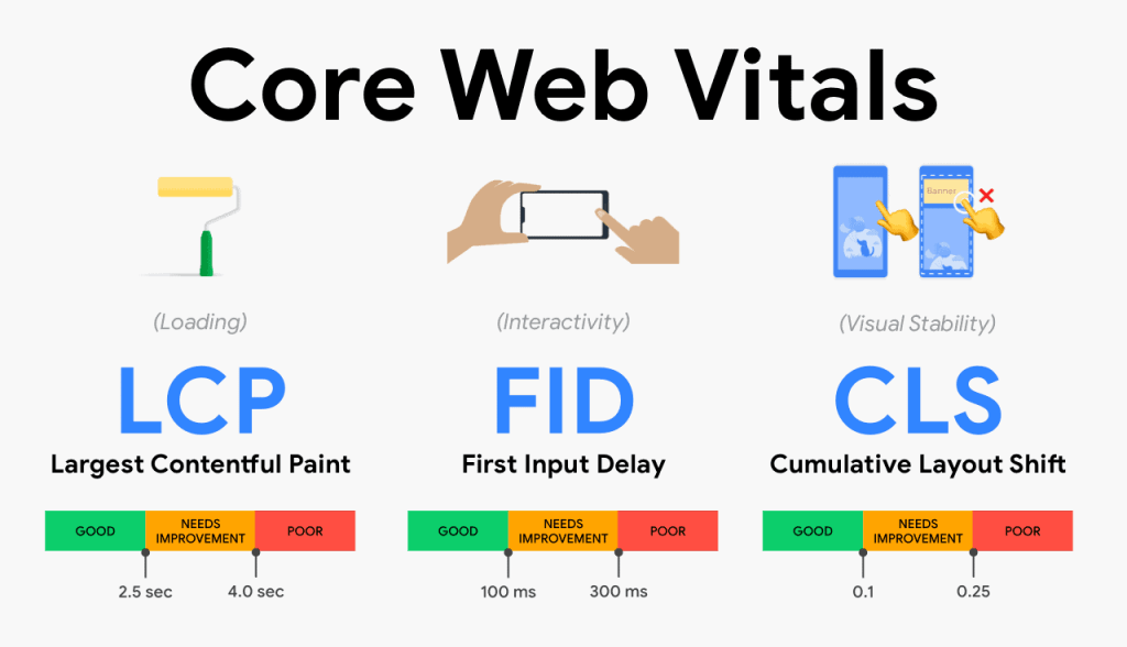 Google core web vitals a key part of SEO trends in 2021
