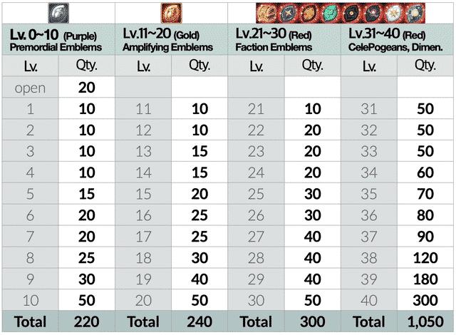 afk arena emblems guide