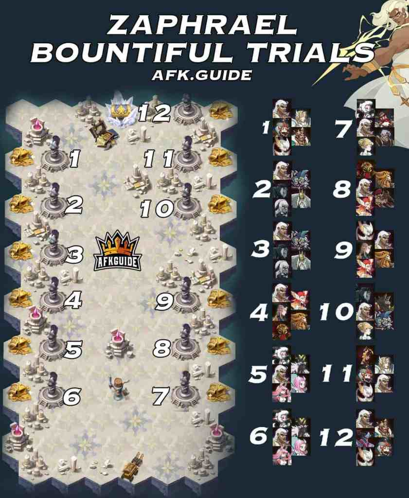Zaphrael arena of trials bountiful trials map guide