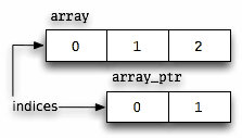 The second element of array_ptr is the third element of array.