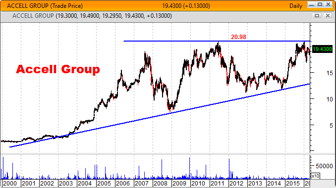 Accell Group gráfico