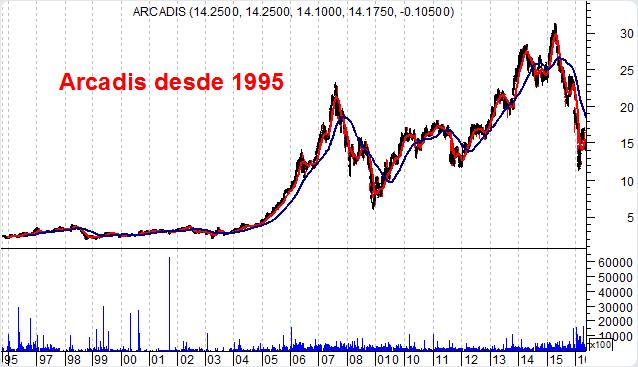 Gráfico Arcadis desde 1995