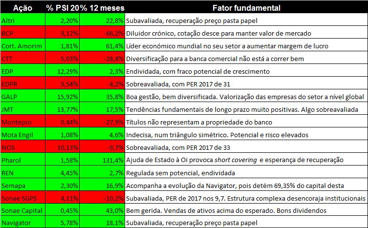 tabela ações PSI 20 Euronext Lisboa variações justificações
