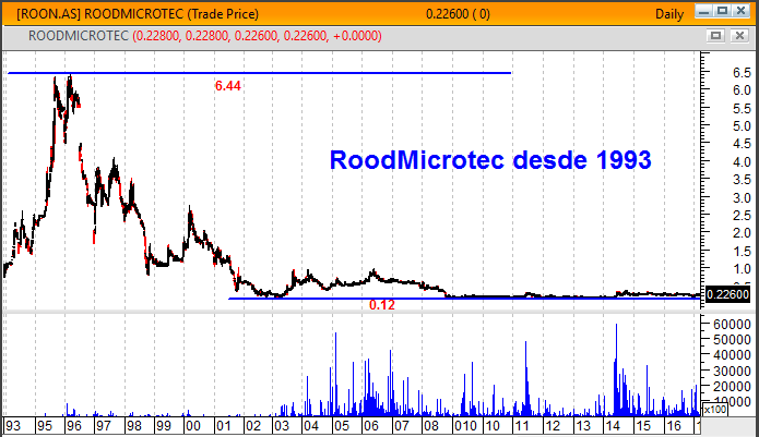 RoodMicrotec gráfico de longo prazo