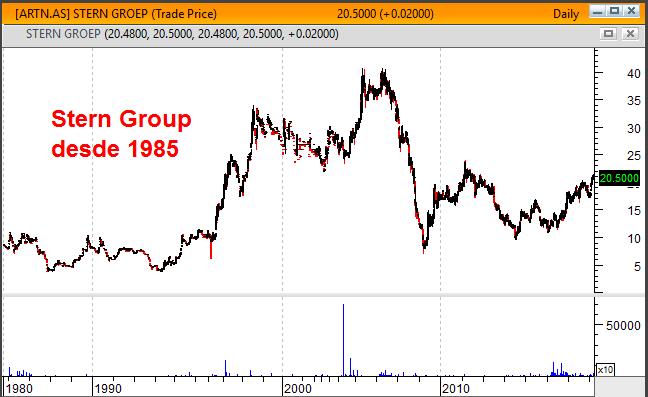 Gráfico Longo Prazo Stern Group