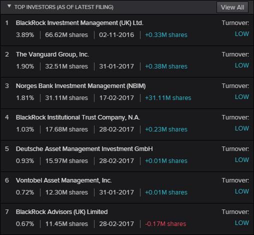 unilever acionistas