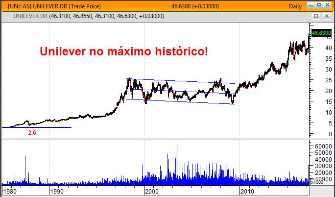 unilever gráfico longo prazo