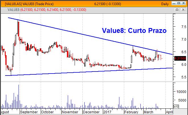 value8 gráfico curto prazo