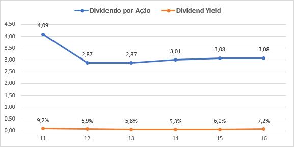 wereldhave dividend yield