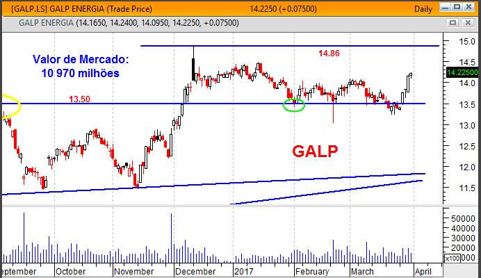 Gráfico da GALP influência no PSI 20
