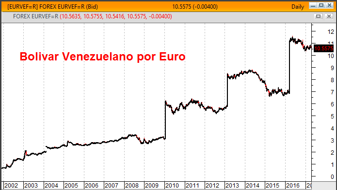 gráfico bolívar venezuelano euro