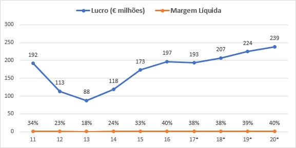 Lucro e margem líquida Euronext