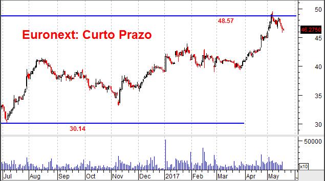 Gráfico de curto prazo da Euronext