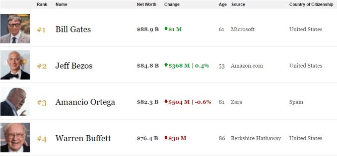 lista dos mais ricos do mundo