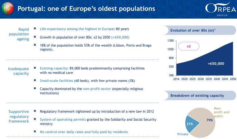 Orpea: caracterização da população Portuguesa