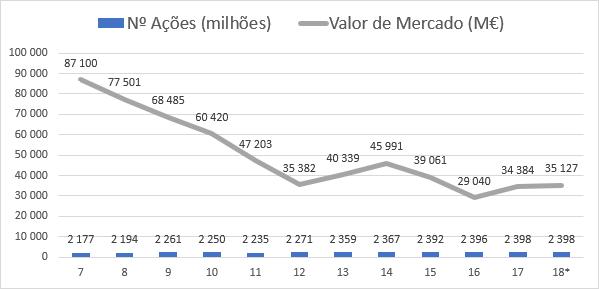 Evolução do Nº de Ações e Valor de Mercado da Engie
