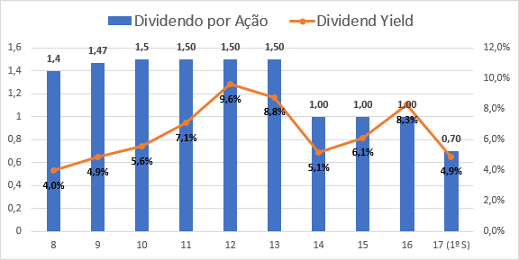 Dividendo por ação e Dividend yield da Engie