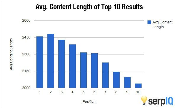 serpiq analyzed top 10 results