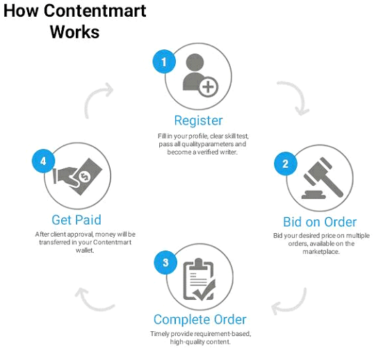 How Contentmart Works - Writers