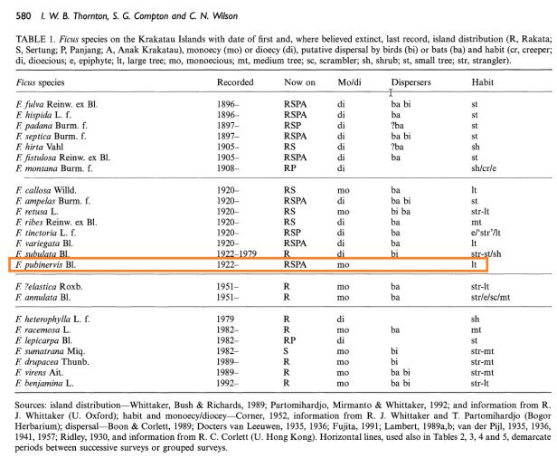 Thornton et al (1996) Ficus list Krakatau - Copy.png
