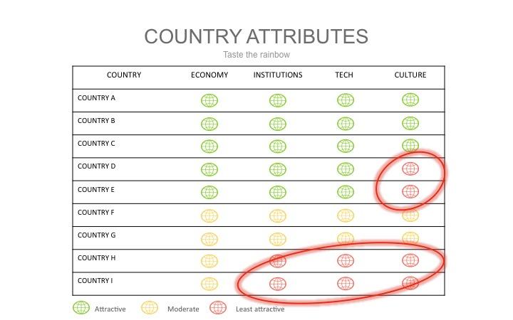 4-RatingCountryAttributes