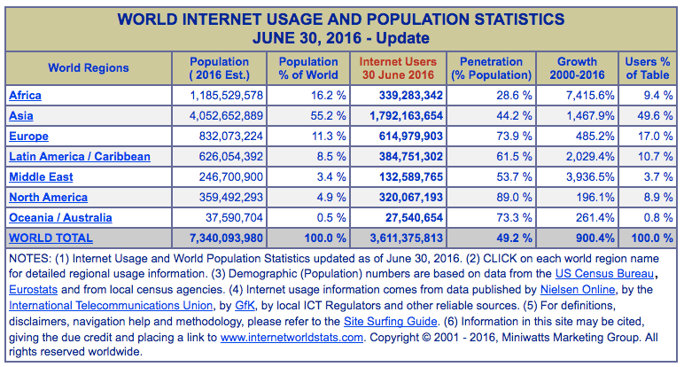 World Internet Stats