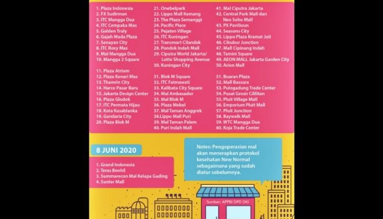 Daftar Mall di Jakarta yang akan buka awal Juni 2020 (Sumber : Detik)