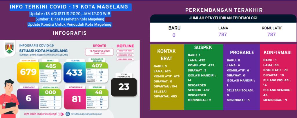 Info terkini Covid-19 Kota Magelang, Update : 18 Agustus 2020 pukul 12.00 WIB (foto : tangkapan layar)
