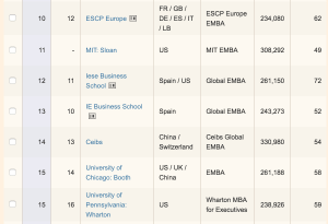 Рейтинг программ IE Business School в Financial Times