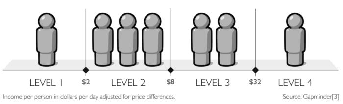 Распределение доходов из Factfulness