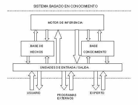 Motor de inferencia, esquema