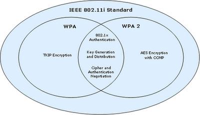 TKIP o AES en entornos WPA y WPA2