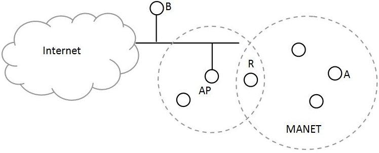 ejemplo perfecto de una topología MESH donde existen nodos estáticos y nodos móviles que entre sí forman una MANET.