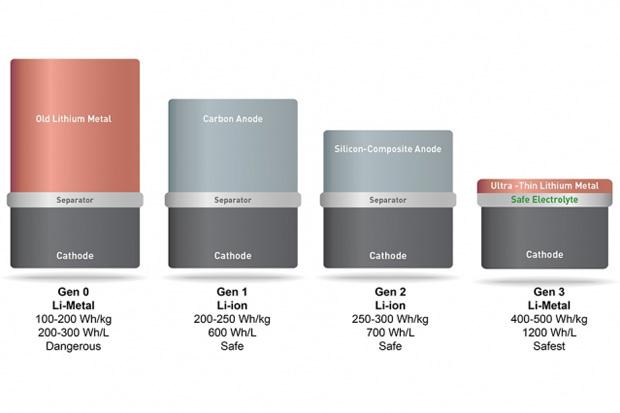 evolucion del anodo de Li-Ion a Li-Metal