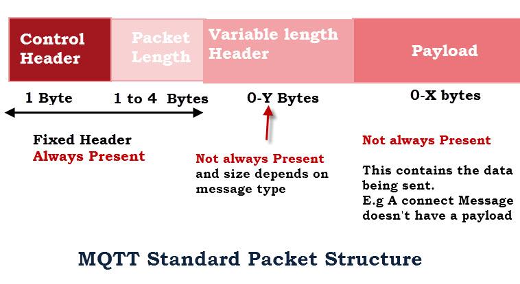 HTTP vs MQTT