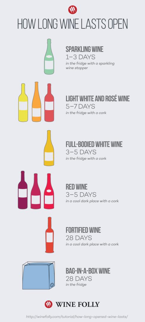 Meddig áll el a felbontott bor 2