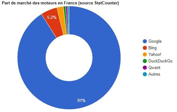 Part de marché moteurs de recherche en France