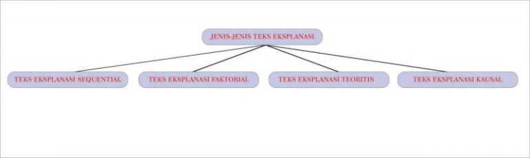 Jenis Jenis Teks Eksplanasi Singkat - Bosmeal.com