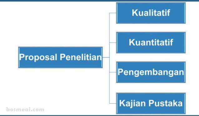 Contoh Proposal Penelitian Jenis Proposal Penelitian