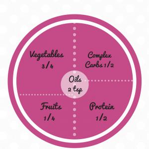 Fertility Food Plate