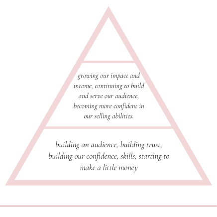 An image of a pyramid graph explaining phase two of the make money blogging framework.