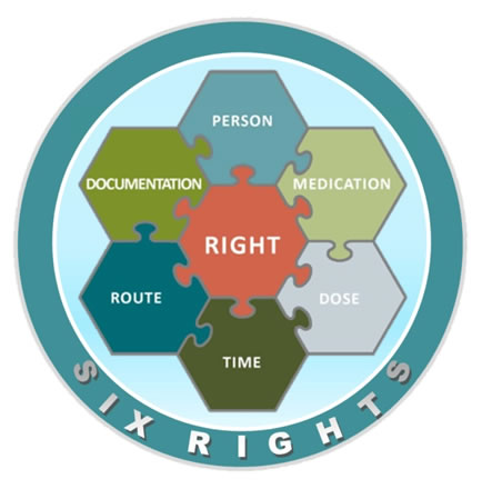 Rights Diagram
