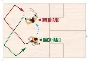 Figure 8 Overhand Backhand Wall Drill