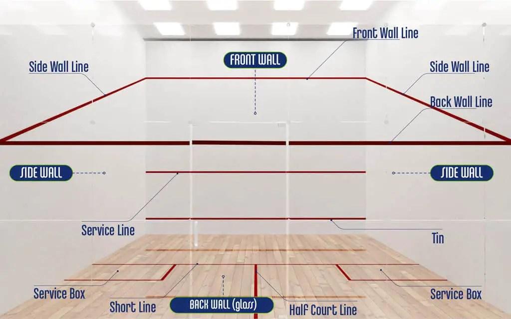 Lines Parts of a Squash Court